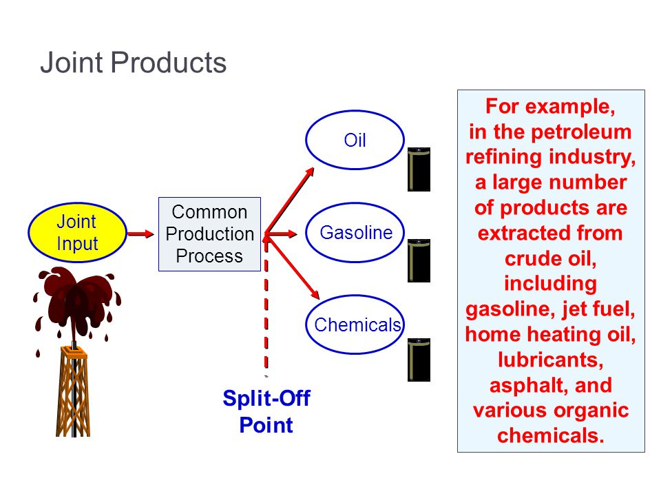 Joint Products Joint Input Common Production Process Split-Off Point Oil Gasoline Chemicals For example, in the petroleum refining industry, a large number of products are extracted from crude oil, including gasoline, jet fuel, home heating oil, lubricants, asphalt, and various organic chemicals.