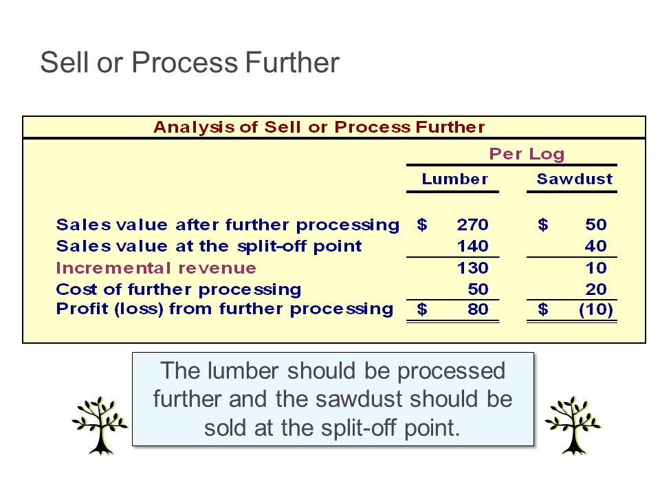 The lumber should be processed further and the sawdust should be sold at the split-off point.