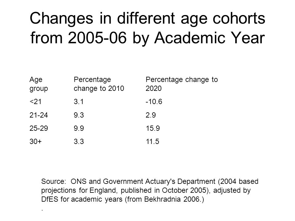 Changes in different age cohorts from 2005-06 by Academic Year Age group <21 21-24 25-29 30+ Percentage change to 2010 3.1 9.3 9.9 3.3 Percentage chan