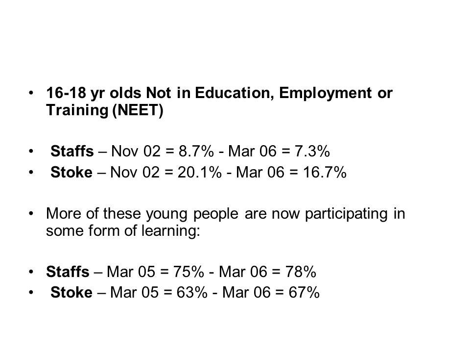 16-18 yr olds Not in Education, Employment or Training (NEET) Staffs – Nov 02 = 8.7% - Mar 06 = 7.3% Stoke – Nov 02 = 20.1% - Mar 06 = 16.7% More of t