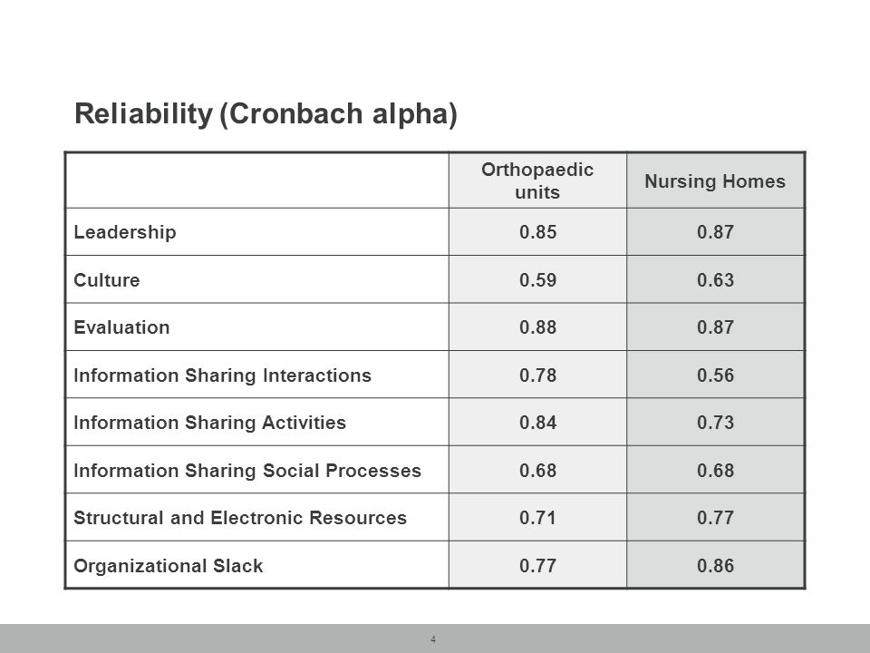 4 Reliability (Cronbach alpha) Orthopaedic units Nursing Homes Leadership Culture Evaluation Information Sharing Interactions Information Sharing Activities Information Sharing Social Processes0.68 Structural and Electronic Resources Organizational Slack