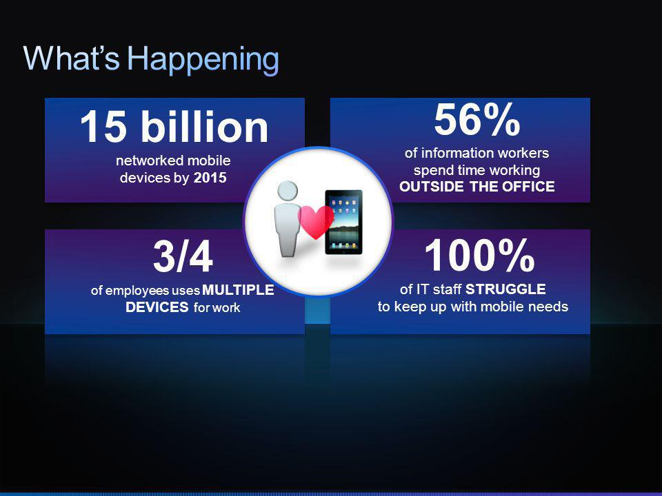 15 billion networked mobile devices by 2015 3/4 of employees uses MULTIPLE DEVICES for work 56% of information workers spend time working OUTSIDE THE OFFICE 100% of IT staff STRUGGLE to keep up with mobile needs