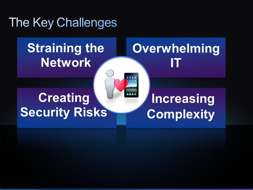 Straining the Network Creating Security Risks Overwhelming IT Increasing Complexity