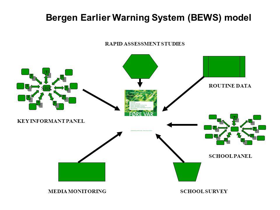 SCHOOL PANEL RAPID ASSESSMENT STUDIES ROUTINE DATA MEDIA MONITORING SBK KEY INFORMANT PANEL SCHOOL SURVEY Bergen Earlier Warning System (BEWS) model