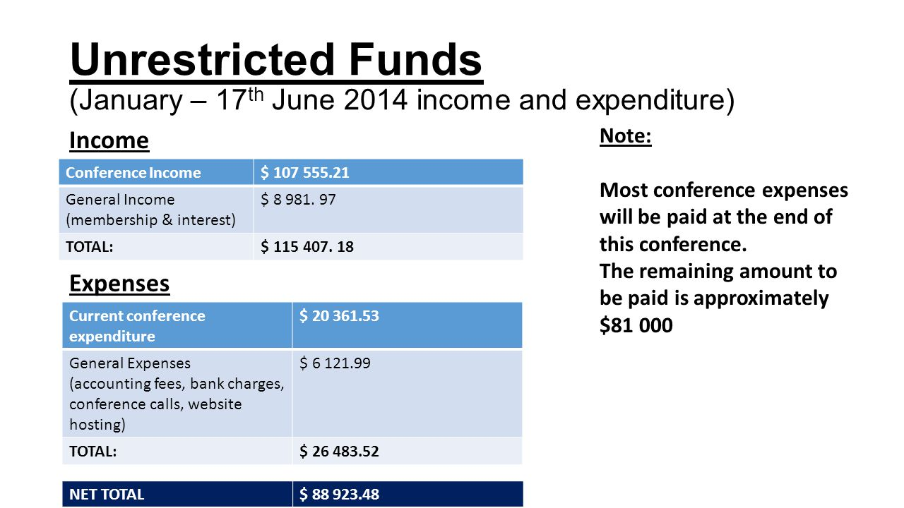 Unrestricted Funds (January – 17 th June 2014 income and expenditure) Conference Income$ 107 555.21 General Income (membership & interest) $ 8 981.