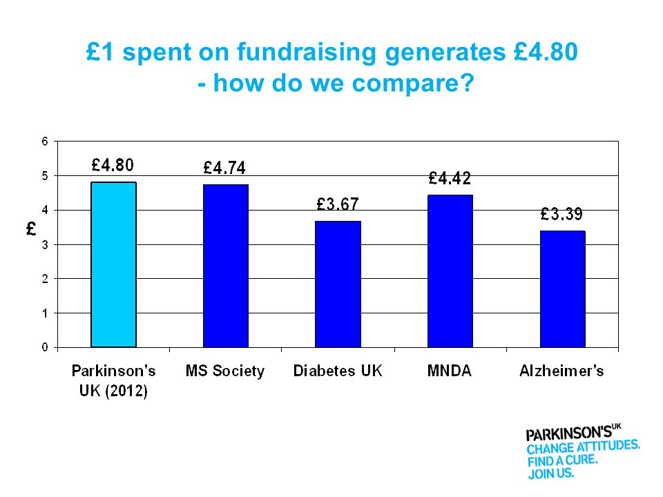 £1 spent on fundraising generates £4.80 - how do we compare? £