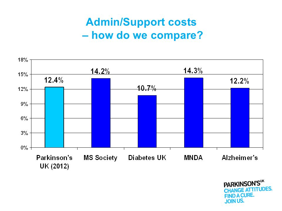 Admin/Support costs – how do we compare?