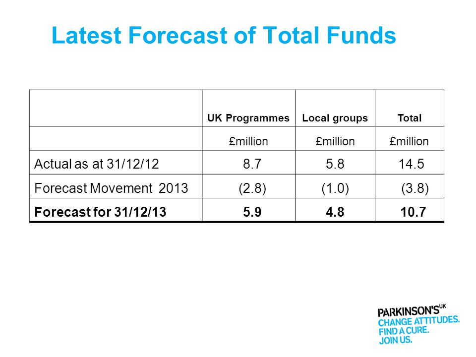 Latest Forecast of Total Funds UK ProgrammesLocal groupsTotal £million Actual as at 31/12/12 8.75.8 14.5 Forecast Movement 2013 (2.8)(1.0) (3.8) Forec
