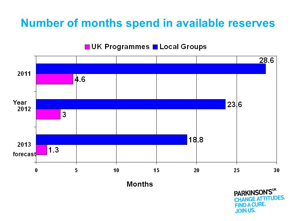 Number of months spend in available reserves Year Months forecast