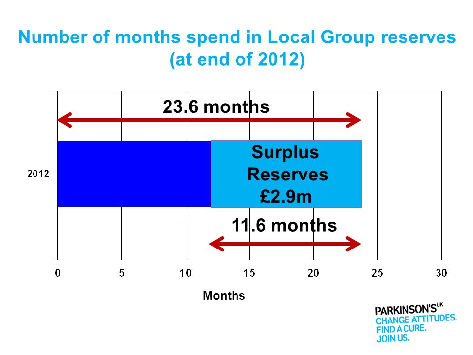Number of months spend in Local Group reserves (at end of 2012) Months Surplus Reserves £2.9m 23.6 months 11.6 months