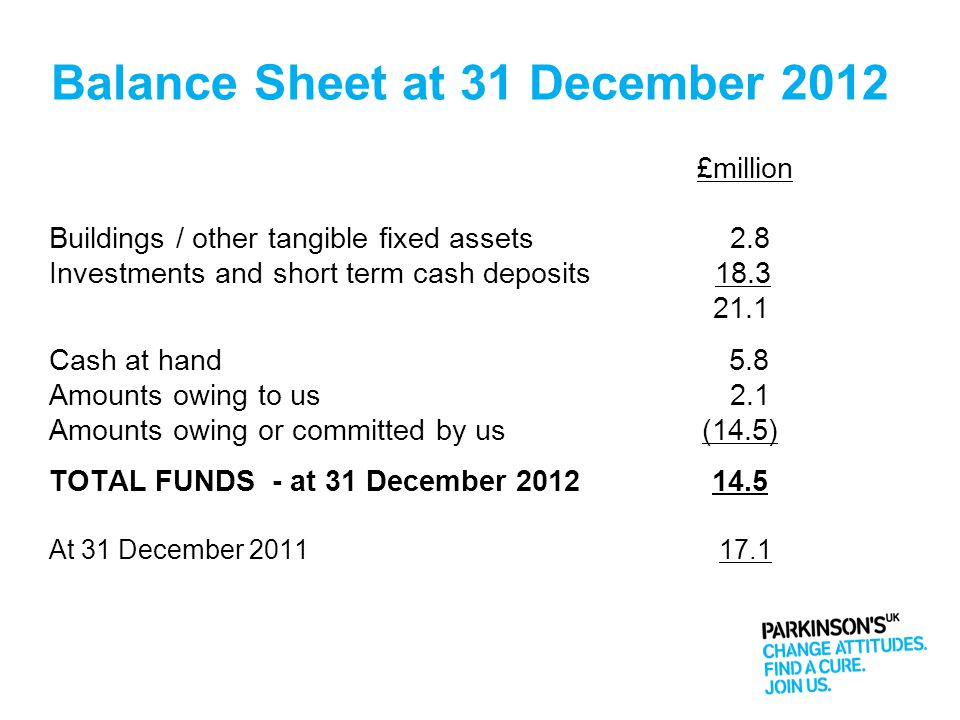 Balance Sheet at 31 December 2012 £million Buildings / other tangible fixed assets 2.8 Investments and short term cash deposits 18.3 21.1 Cashat hand
