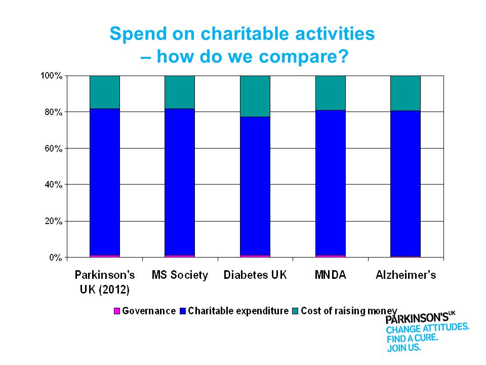 Spend on charitable activities – how do we compare?
