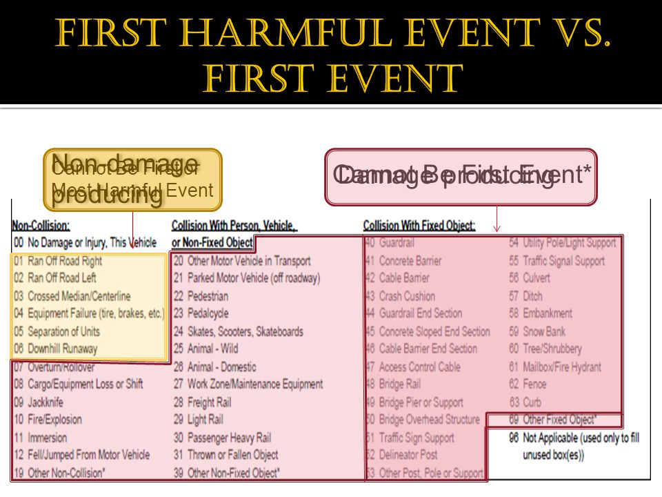 Cannot Be First Event* Cannot Be First or Most Harmful Event Non-damage producing Damage producing