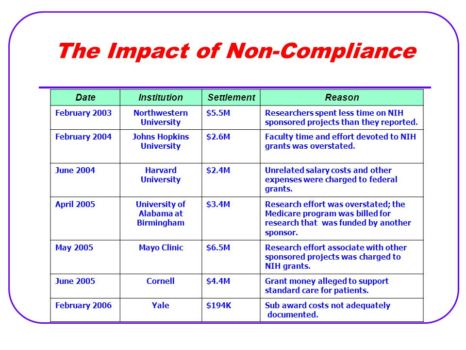 The Impact of Non-Compliance DateInstitutionSettlementReason February 2003Northwestern University $5.5MResearchers spent less time on NIH sponsored pr