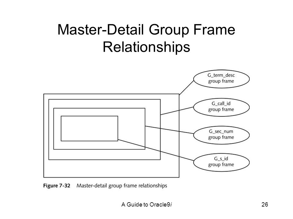 A Guide to Oracle9i26 Master-Detail Group Frame Relationships