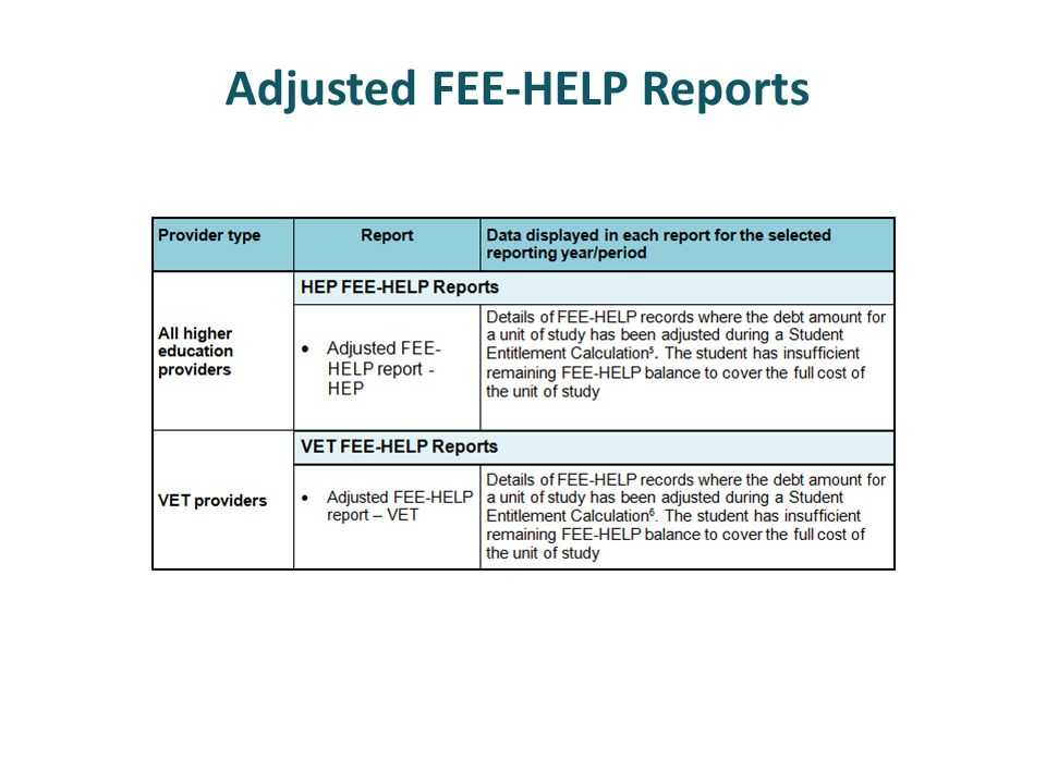Adjusted FEE-HELP Reports