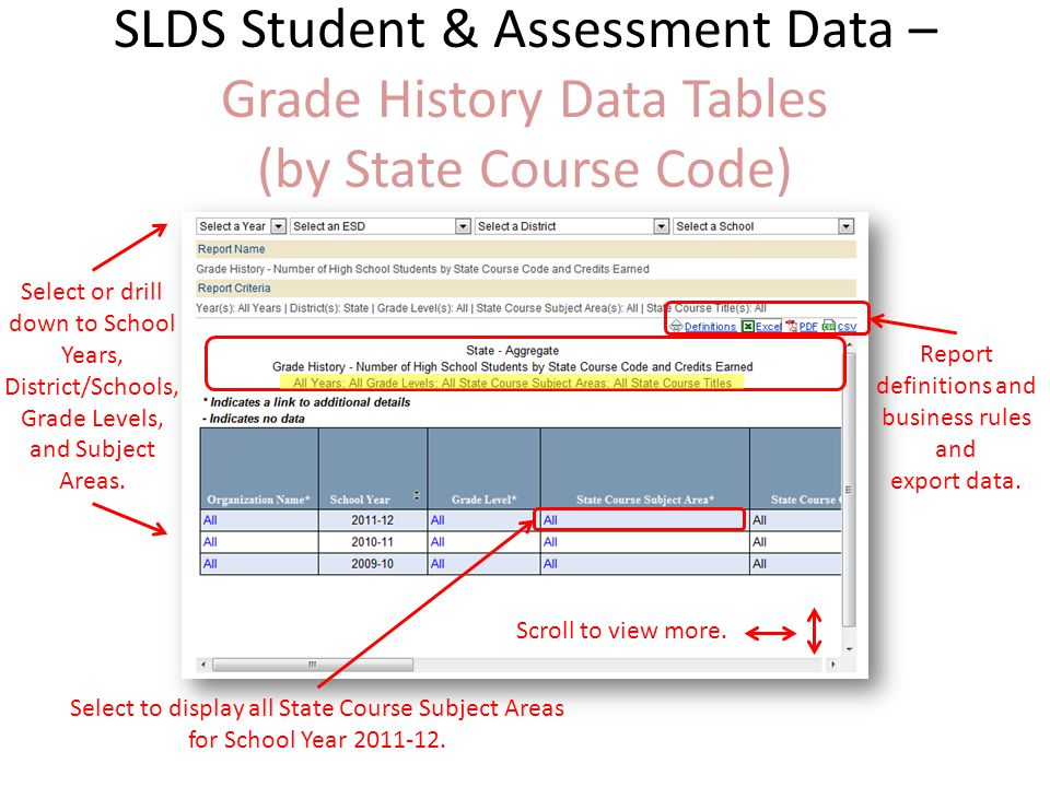 SLDS Student & Assessment Data – Grade History Data Tables (by State Course Code) Select or drill down to School Years, District/Schools, Grade Levels, and Subject Areas.