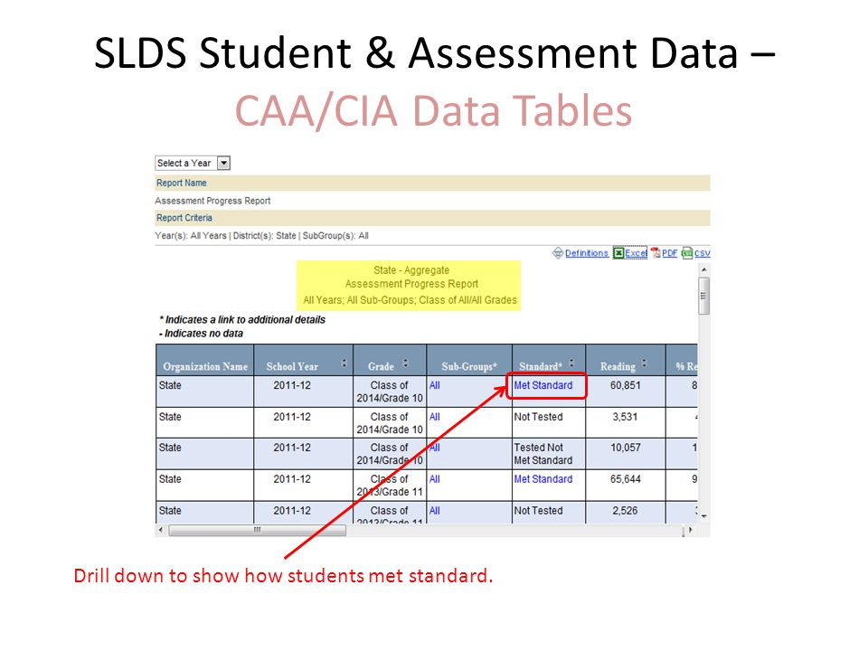 SLDS Student & Assessment Data – CAA/CIA Data Tables Drill down to show how students met standard.