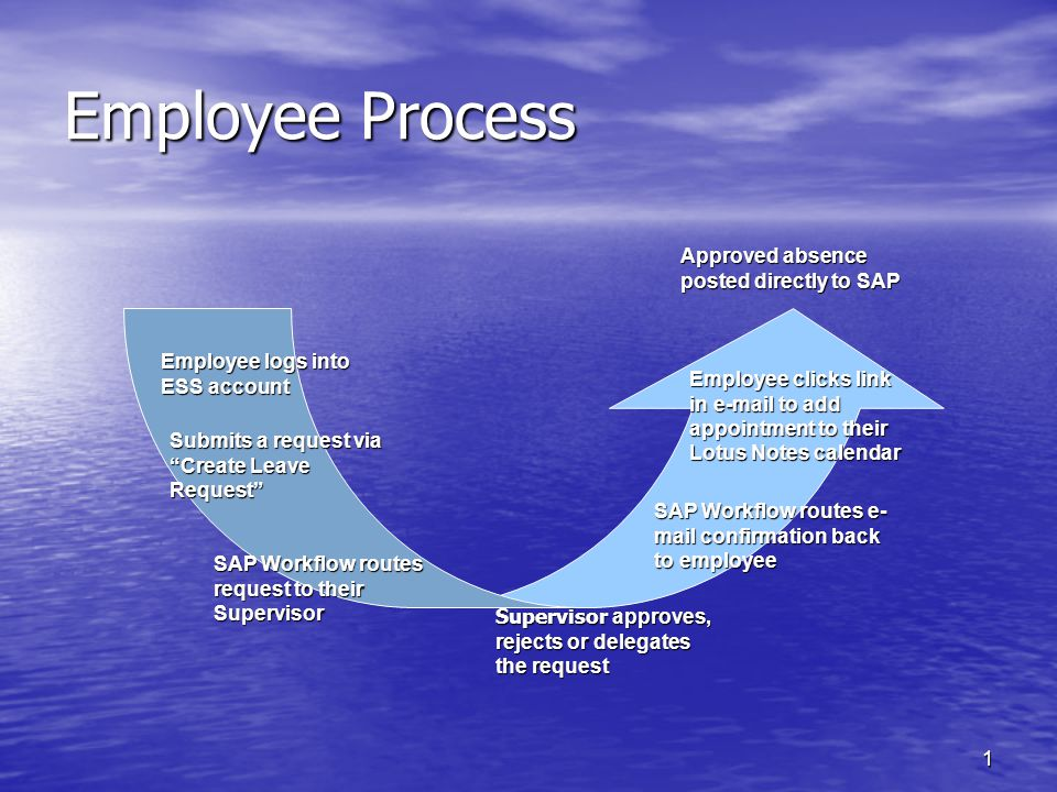 1 Employee Process Employee logs into ESS account Submits a request via Create Leave Request SAP Workflow routes request to their Supervisor Supervisor approves, rejects or delegates the request SAP Workflow routes e- mail confirmation back to employee Employee clicks link in e-mail to add appointment to their Lotus Notes calendar Approved absence posted directly to SAP
