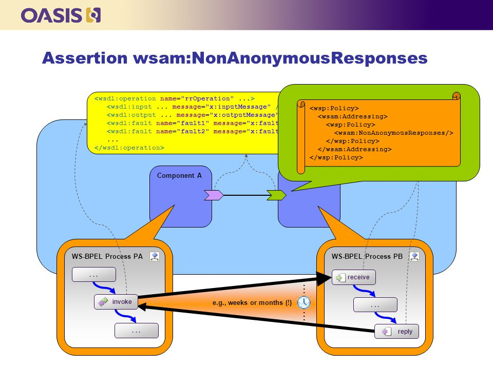 Component A WS-BPEL Process PA Component B WS-BPEL Process PB...... reply receive e.g., weeks or months (!) Assertion wsam:NonAnonymousResponses invok