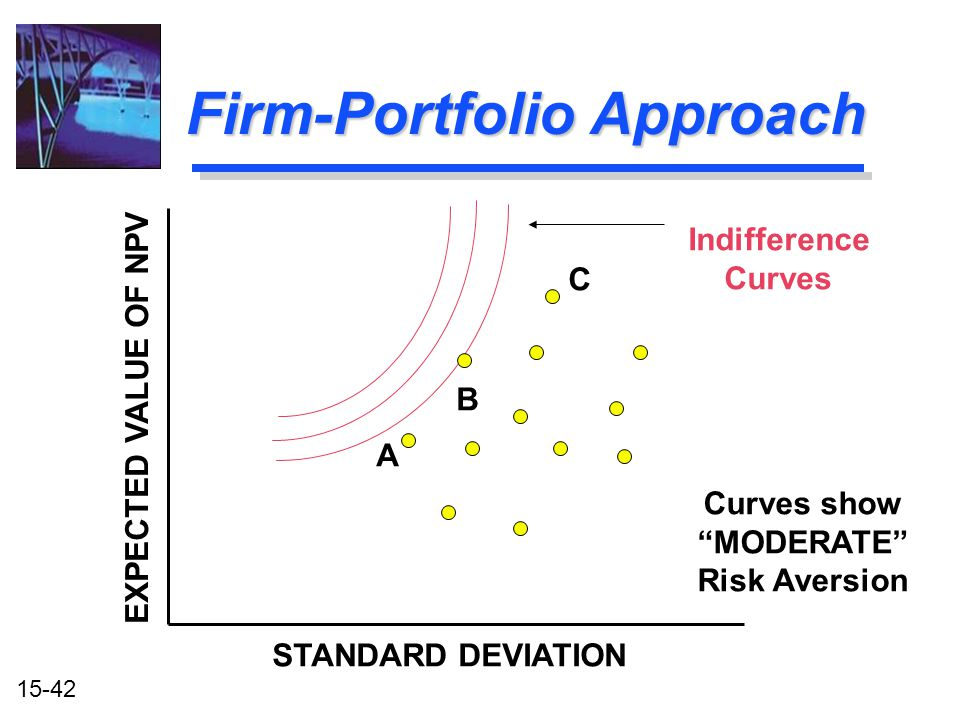 "15-42 Firm-Portfolio Approach B C A Indifference Curves STANDARD DEVIATION EXPECTED VALUE OF NPV Curves show ""MODERATE"" Risk Aversion"