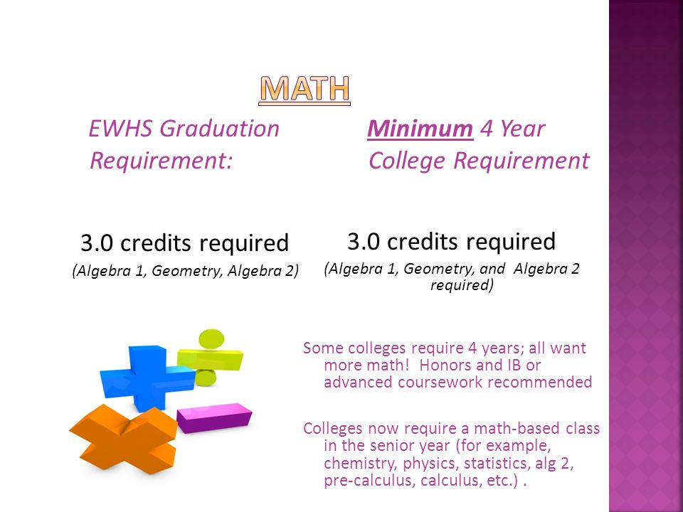 EWHS Graduation Requirement: 2.0 credits required Class of 2015 and beyond must pass Biology EOC.
