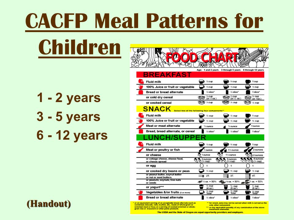 CACFP Meal Patterns for Children 1 - 2 years 3 - 5 years 6 - 12 years (Handout)