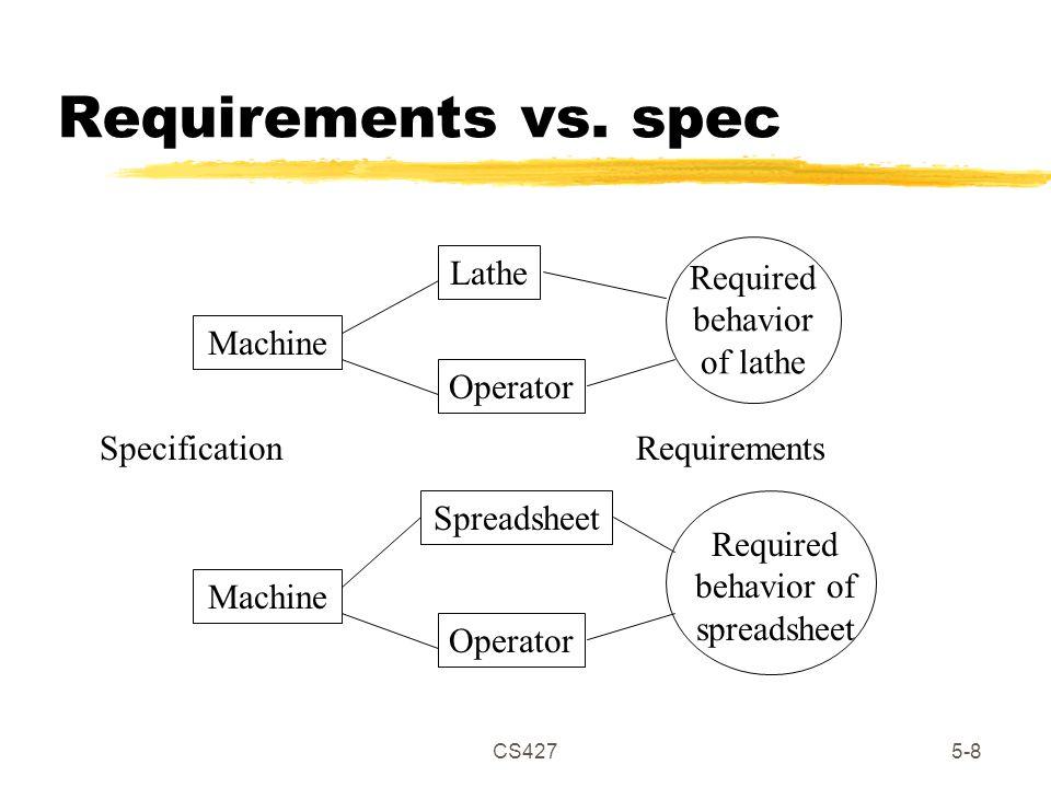 CS4275-8 Requirements vs.