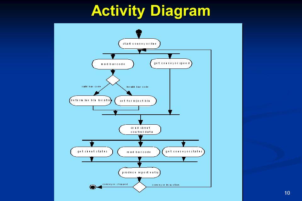11 Class Diagram