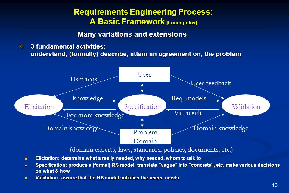 14 Requirements Engineering Elicitation - Inception—ask a set of questions that establish … Elicitation - Inception—ask a set of questions that establish … (basic) understanding of the problem (basic) understanding of the problem the people who want a solution the people who want a solution the nature of the solution that is desired, and the nature of the solution that is desired, and the effectiveness of preliminary communication and collaboration between the customer and the developer the effectiveness of preliminary communication and collaboration between the customer and the developer Specification — can be any one (or more) of the following: Specification — can be any one (or more) of the following: A written document A written document A set of models - A formal mathematical.