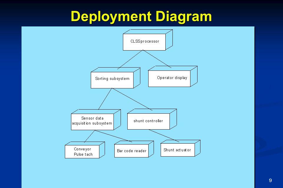 10 Activity Diagram