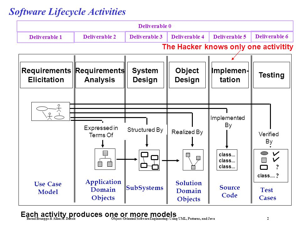 Bernd Bruegge & Allen H. Dutoit Object-Oriented Software Engineering: Using UML, Patterns, and Java 2 Software Lifecycle Activities Application Domain