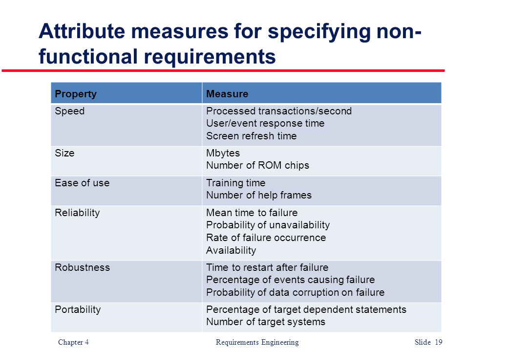 Chapter 4 Requirements Engineering Slide 19 Attribute measures for specifying non- functional requirements PropertyMeasure SpeedProcessed transactions
