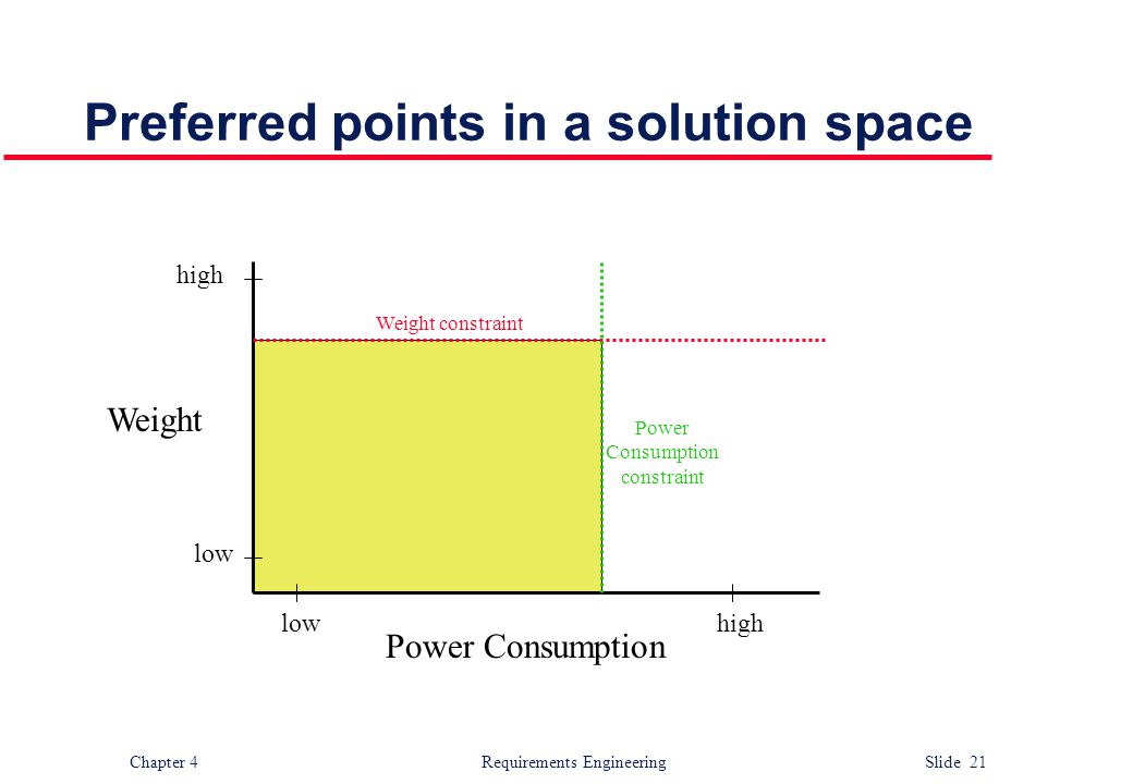 Chapter 4 Requirements Engineering Slide 21 Preferred points in a solution space Power Consumption Weight lowhigh low high Weight constraint Power Con