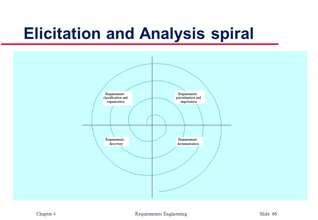Chapter 4 Requirements Engineering Slide 66 Elicitation and Analysis spiral