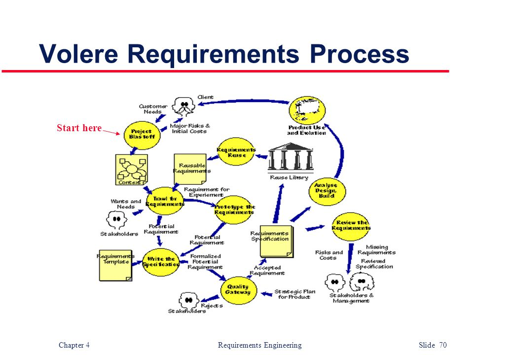Chapter 4 Requirements Engineering Slide 70 Volere Requirements Process Start here