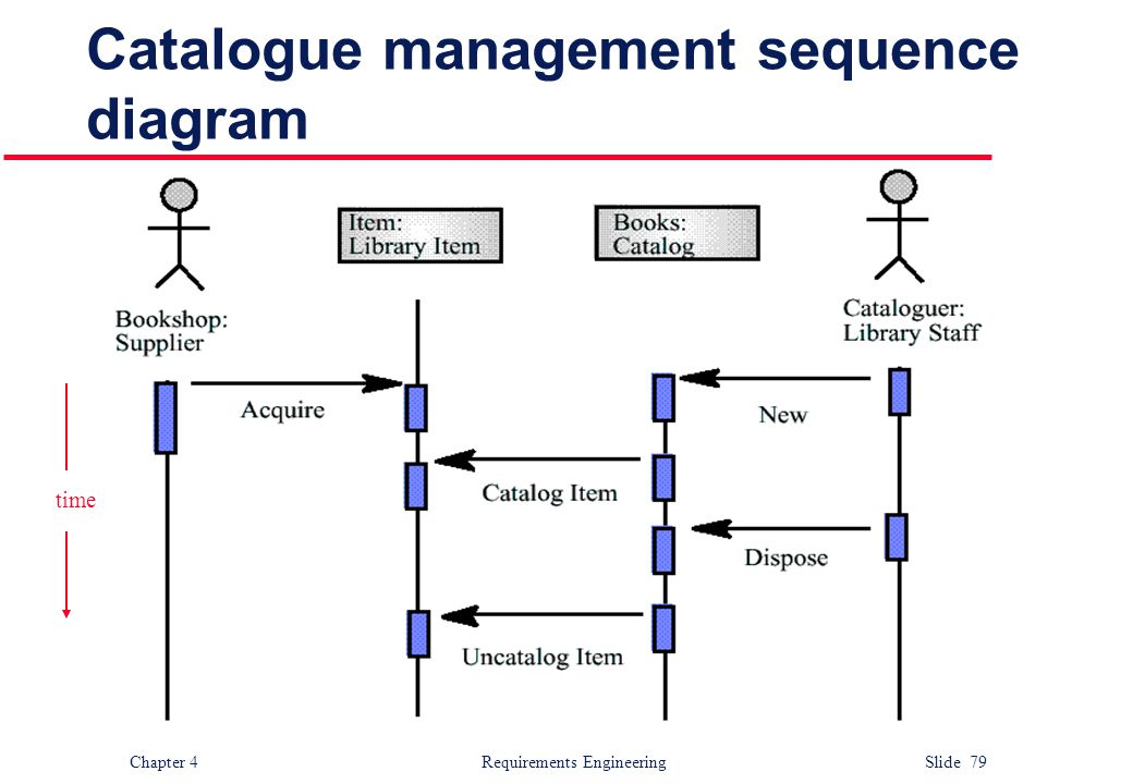 Chapter 4 Requirements Engineering Slide 79 Catalogue management sequence diagram time