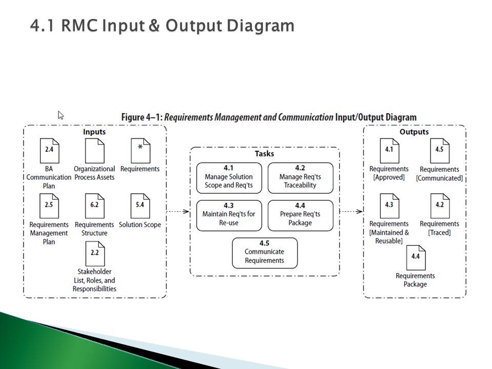 4.1 RMC Input & Output Diagram