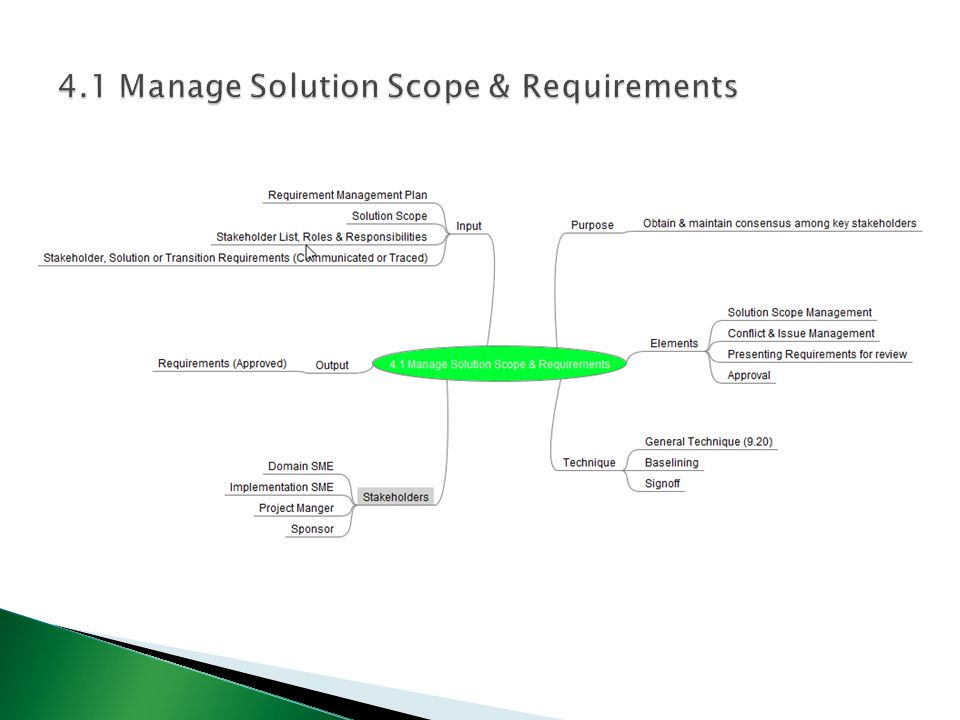  Purpose – Maintain consensus among key stakeholders regarding the overall solution scope & the requirements that will be implemented.