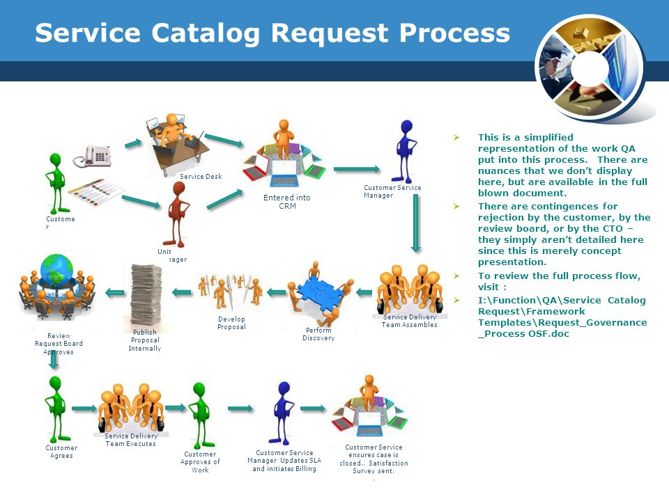 Service Catalog Request Process  This is a simplified representation of the work QA put into this process.