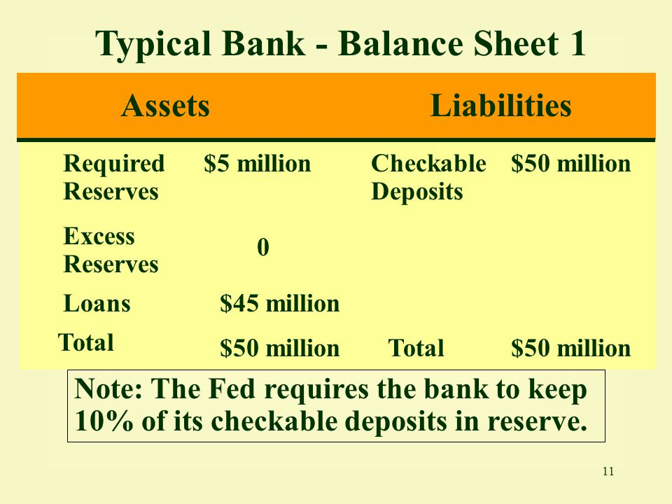 11 Typical Bank - Balance Sheet 1 AssetsLiabilities Required Reserves $5 millionCheckable Deposits $50 million Excess Reserves 0 Loans$45 million Tota