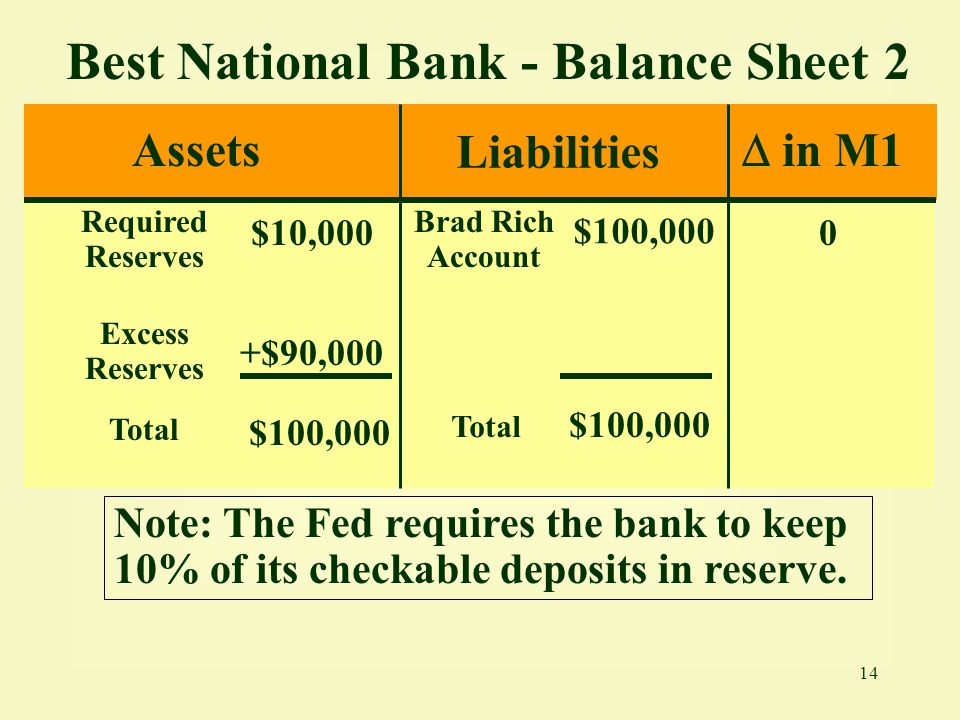14 Best National Bank - Balance Sheet 2 Assets Liabilities Required Reserves $10,000 Brad Rich Account $100,000 Excess Reserves +$90,000 Total $100,00