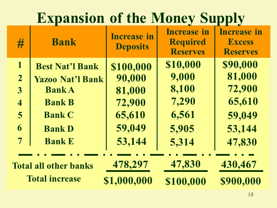18 Expansion of the Money Supply # Bank 1 Best Nat'l Bank $100,000 2 Bank A 3 Total increase Increase in Required Reserves 90,000 Total all other bank