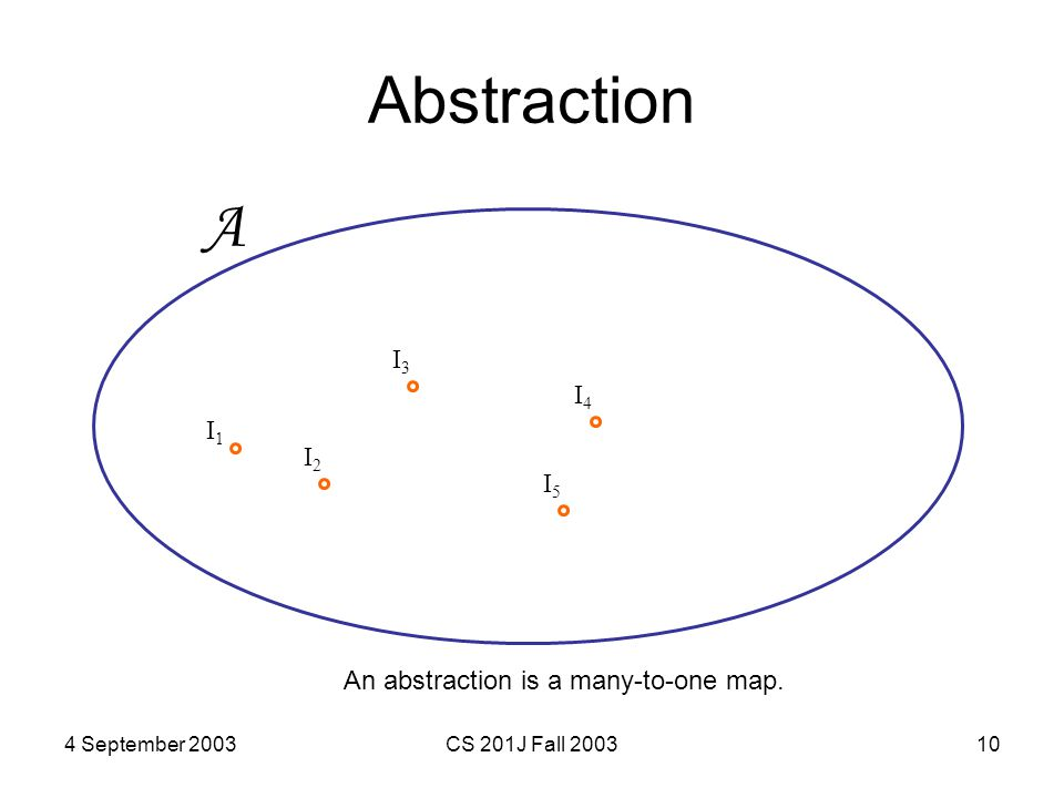 4 September 2003CS 201J Fall 200310 Abstraction A I1I1 I2I2 I3I3 I4I4 An abstraction is a many-to-one map. I5I5
