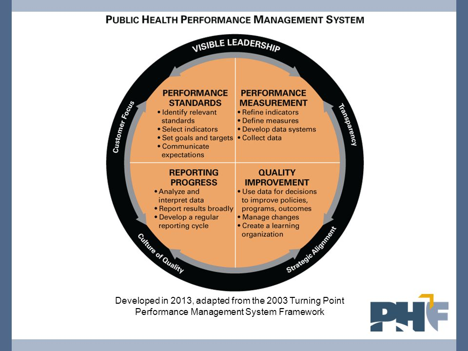 Performance Standards Identify relevant standards Select indicators Set goals and targets Communicate expectations Think about: Do you set or use standards, targets or goals for your organization or program.