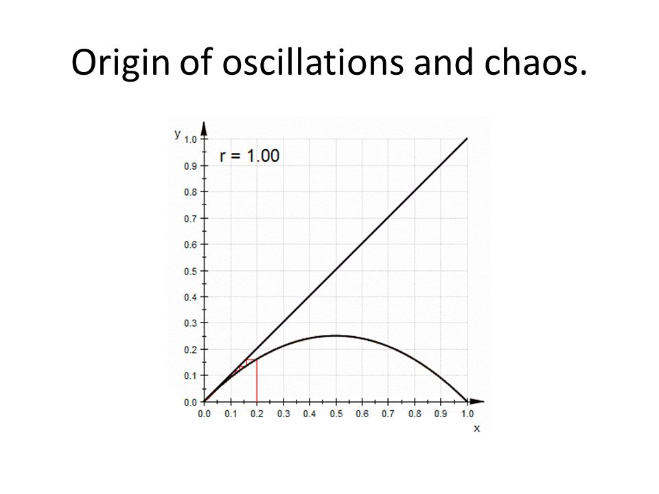Origin of oscillations and chaos.