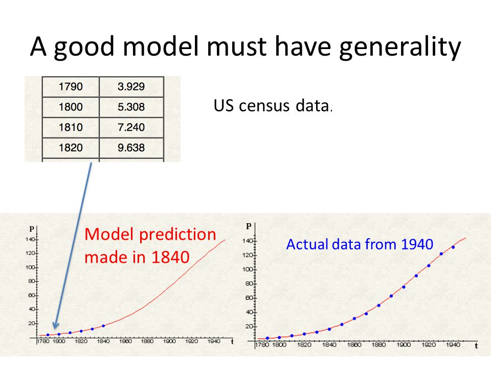 A good model must have generality US census data.
