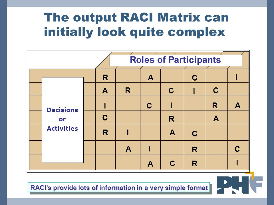 The output RACI Matrix can initially look quite complex RACI's provide lots of information in a very simple format R C A I RC A I C CI R A IR C A R CA I RC A I I R C A Roles of Participants Decisions or Activities