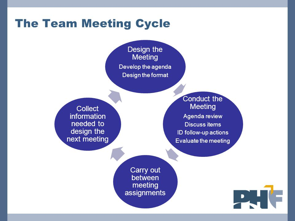 The Team Meeting Cycle Design the Meeting Develop the agenda Design the format Conduct the Meeting Agenda review Discuss items ID follow-up actions Evaluate the meeting Carry out between meeting assignments Collect information needed to design the next meeting