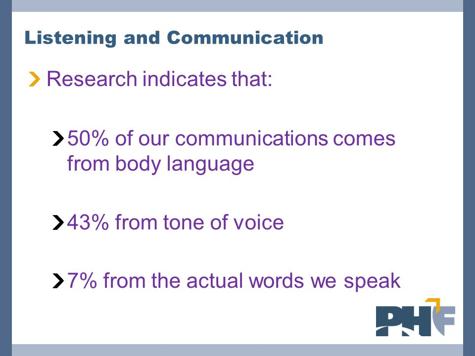 Listening and Communication Research indicates that: 50% of our communications comes from body language 43% from tone of voice 7% from the actual words we speak